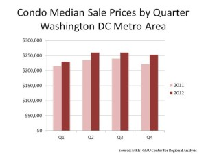 Condo.dc Prices by Quarter