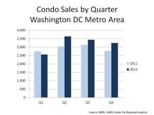 Condo.DC Sales by Quarter