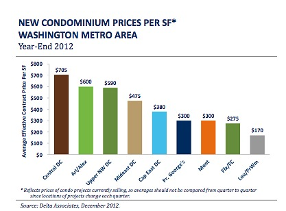 Washington DC area condo prices