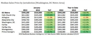 DC area home prices up nearly 11%.