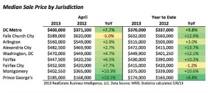 April 2013 homes sales