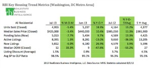 July 2013 market stats