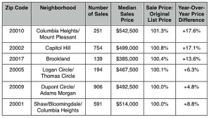 top selling zip codes