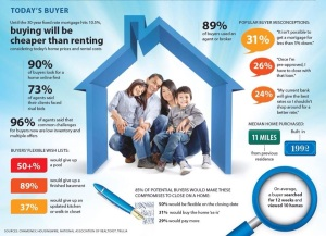 Buying better than renting
