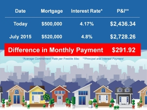 Waiting to buy a home will cost you more in the long run.