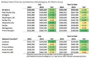 July 2014 market stats