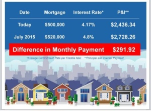 mortgage payment on 500K