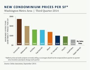 new_condo_prices Q314
