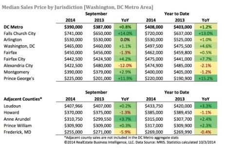 Sept 2014 market stats
