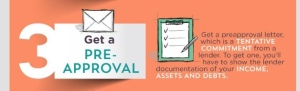 The pre-approval letter will be used when making an offer on a property.