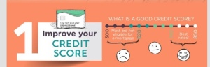 Lenders give the best mortgage terms to people with the highest credit scores.
