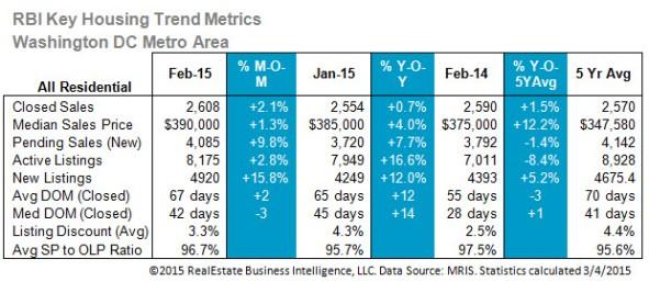 Feb 2015 market stats