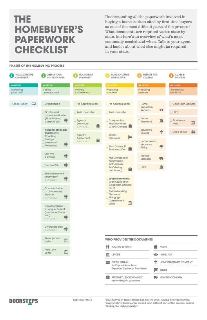 Homebuyer paperwork checklist