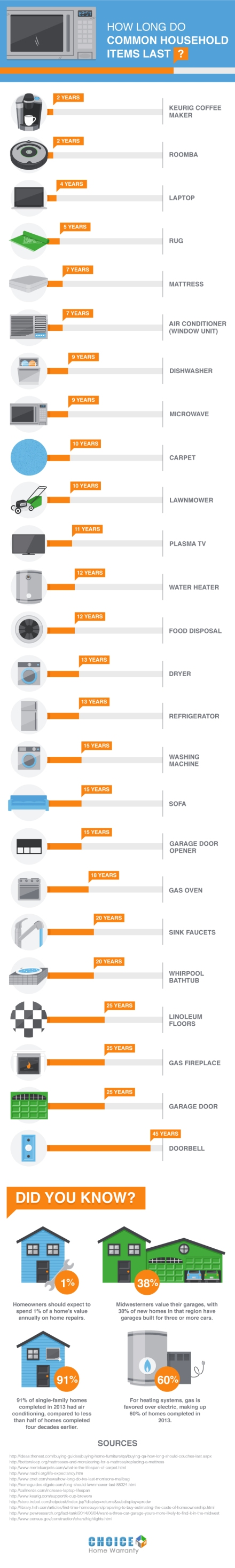 Life of Household Items